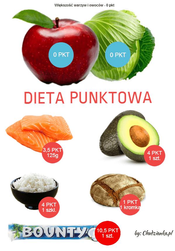 dieta punktowa by ChudziankaPl