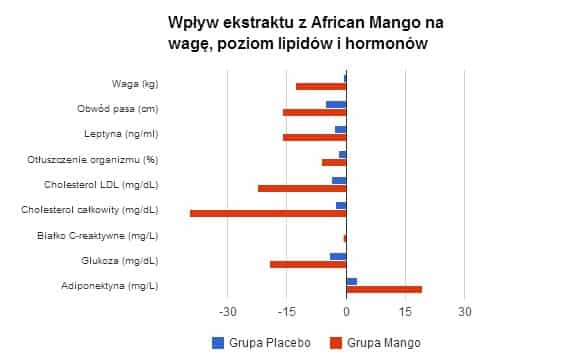 tak odchudza african mango