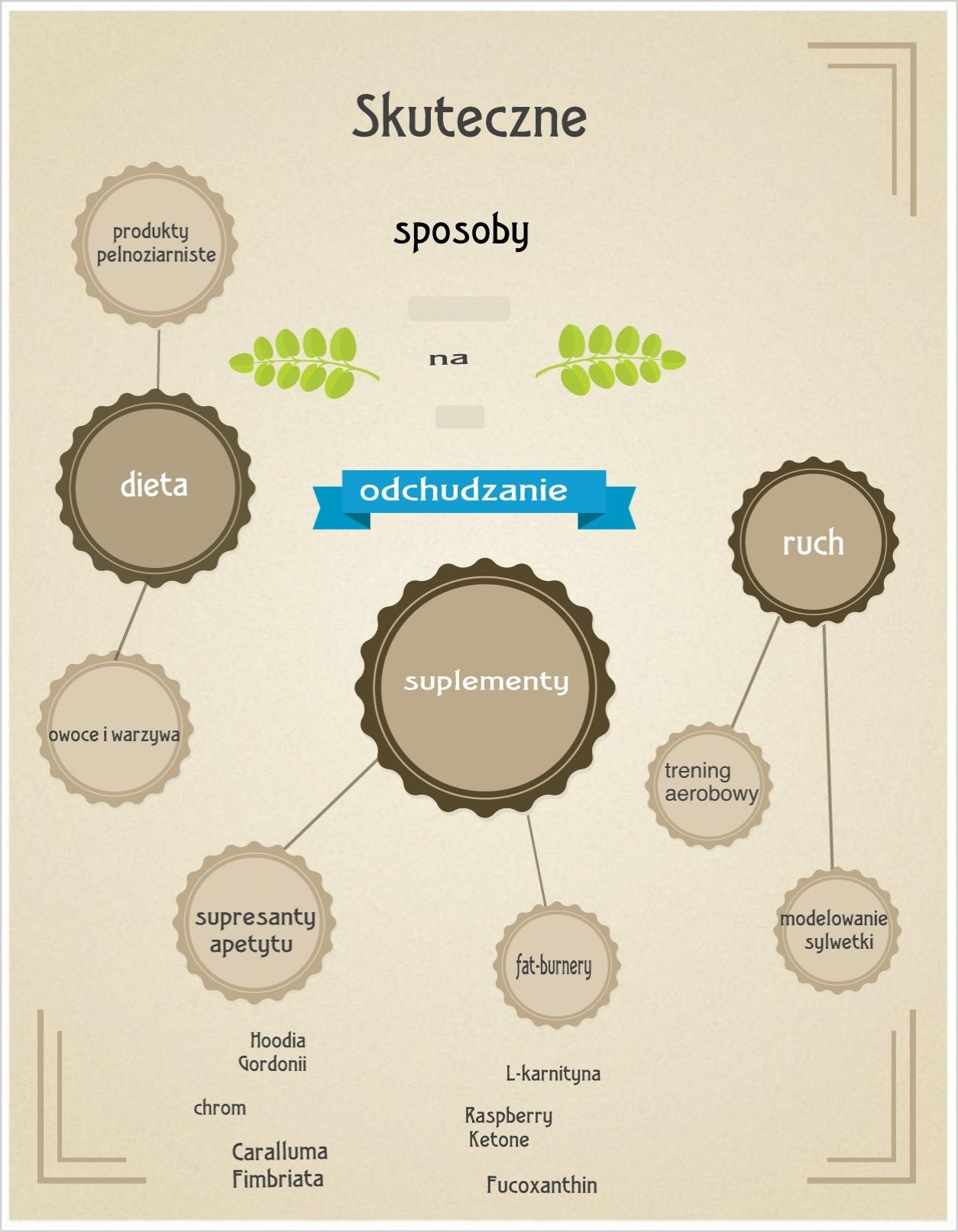 infografika_na odchudzanie